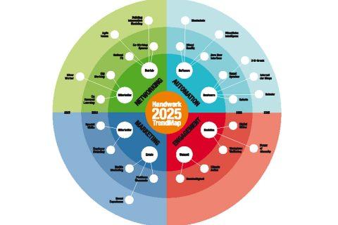 Trendmap Handwerk 2025
