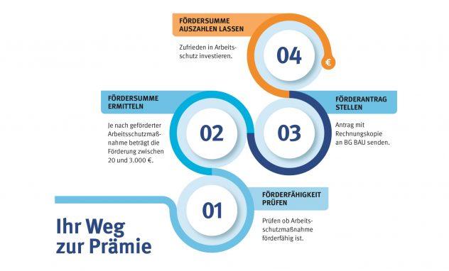 Grafik Arbeitsschutzprämienkatalog