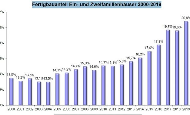 Grafik Fertigbauquote 2000 - 2019