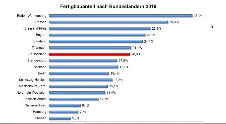 Grafik Fertigbauanteil in Bundesländern