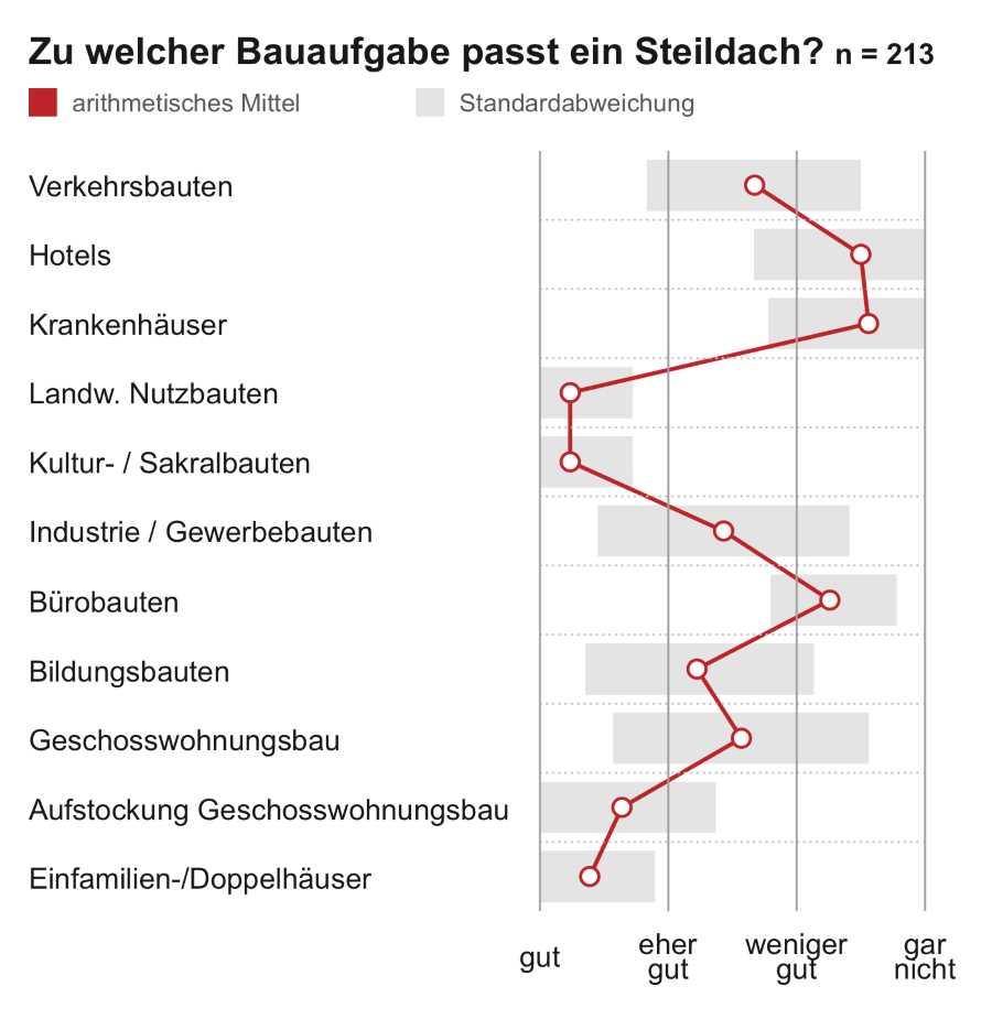 Grafik Studie Steildach